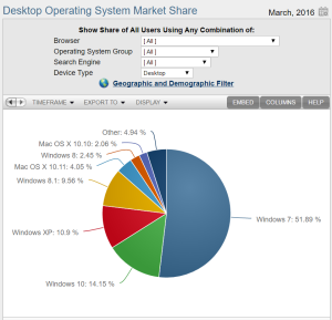 Windowsマーケットシェア